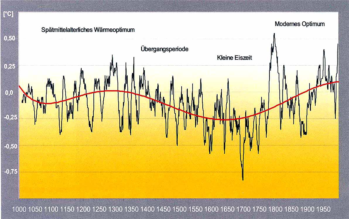 Eiszeit Temperatur